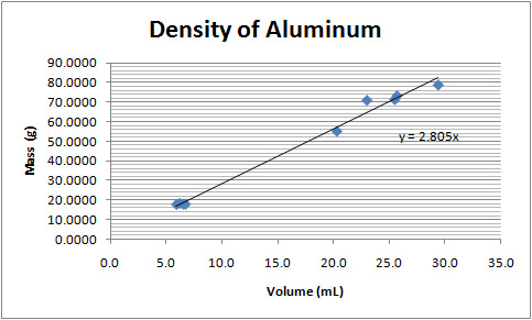 Calculating the Density